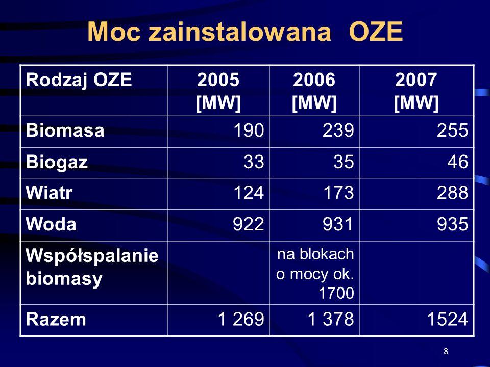 Moc zainstalowana OZE Rodzaj OZE 2005 [MW] 2006 [MW] 2007 [MW] Biomasa